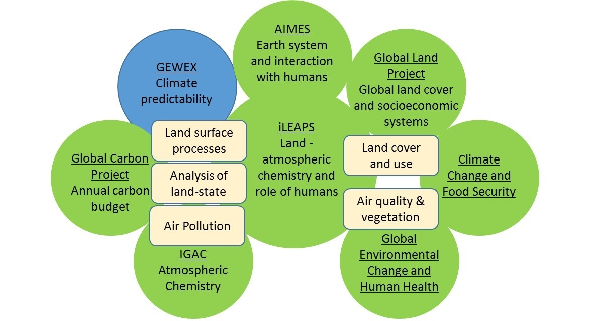 Relationship of iLeaps within future earth